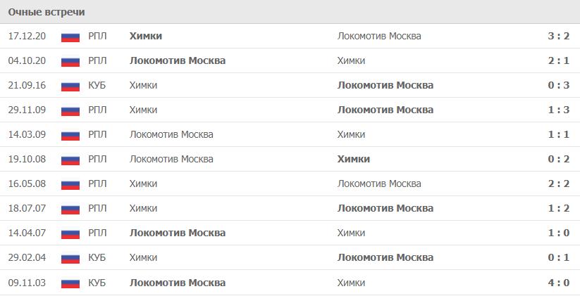 Химки – Локомотив Москва статистика