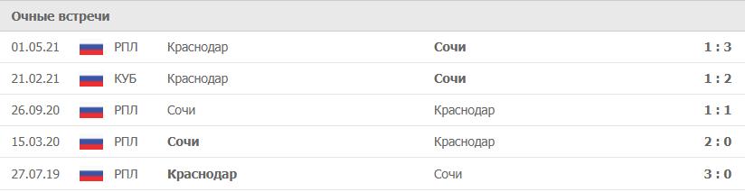 Краснодар – Сочи статистика