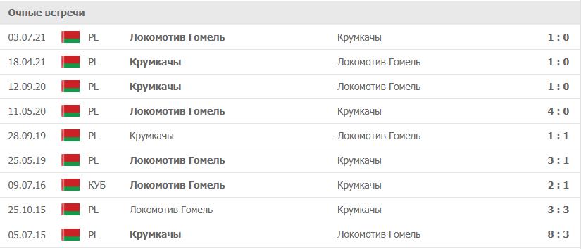 Крумкачы – Локомотив Гомель статистика