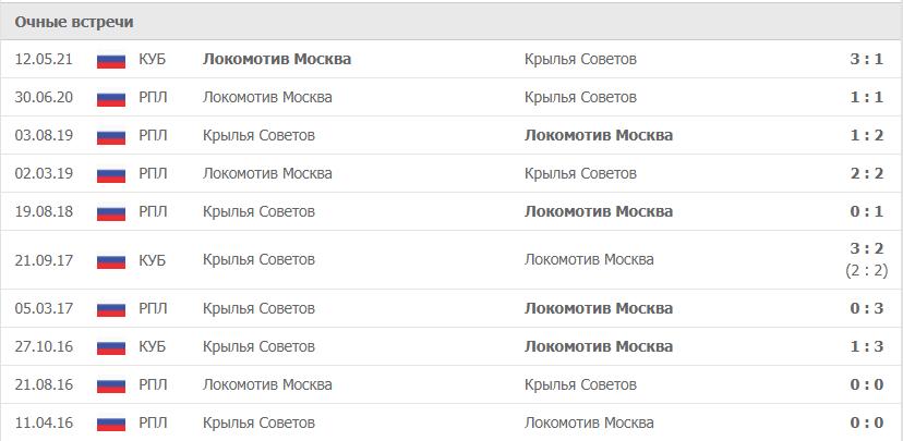 Локомотив Москва – Крылья Советов статистика