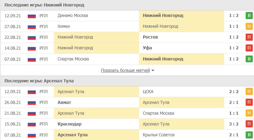 Нижний Новгород – Арсенал Тула статистика