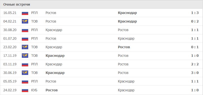 Ростов – Краснодар статистика