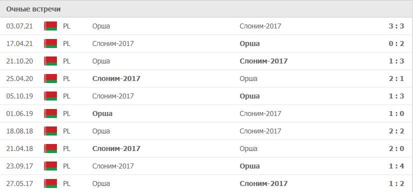 Слоним-2017 – Орша статистика