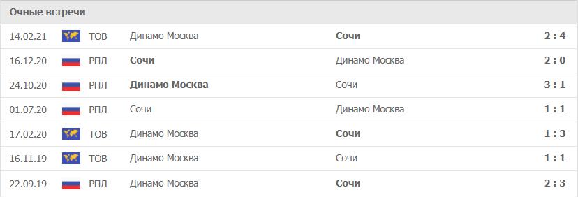 Сочи – Динамо Москва статистика
