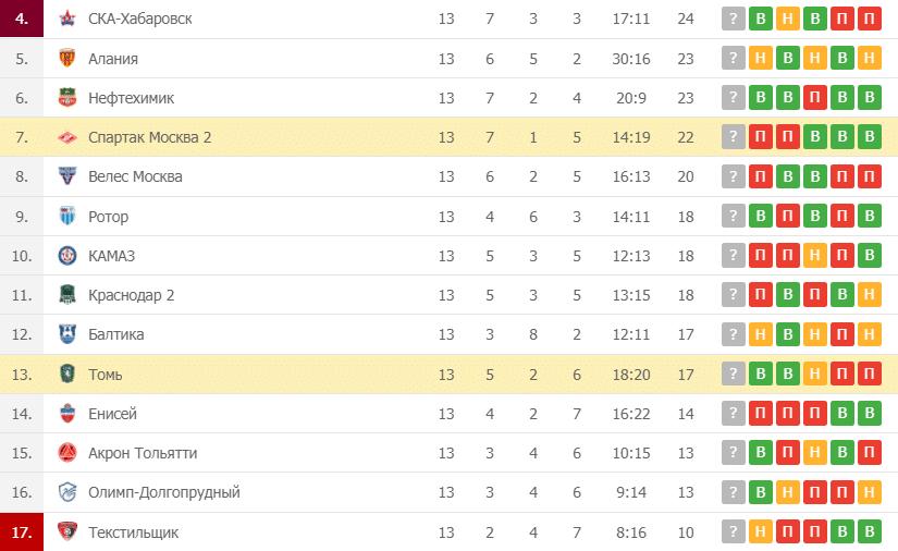 Спартак Москва-2 – Томь таблица