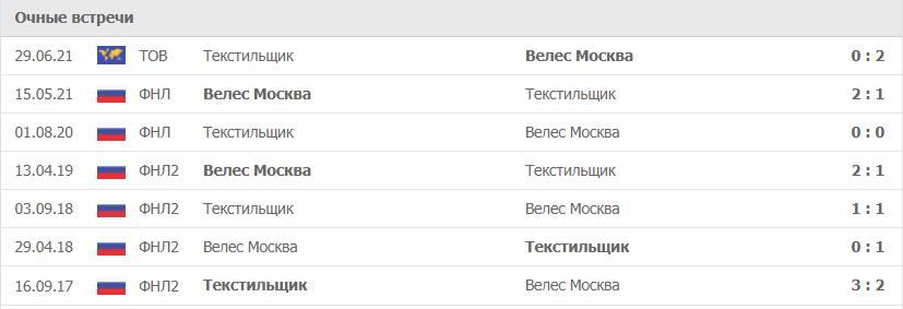 Текстильщик – Велес Москва статистика