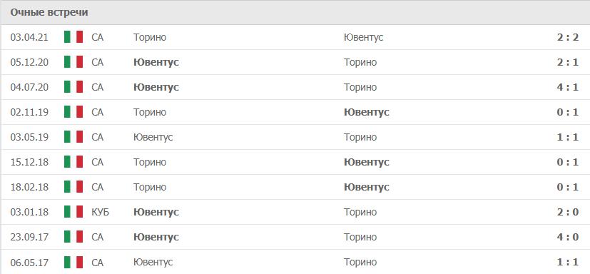 Торино – Ювентус статистика