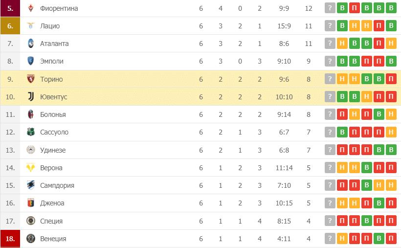Торино – Ювентус таблица