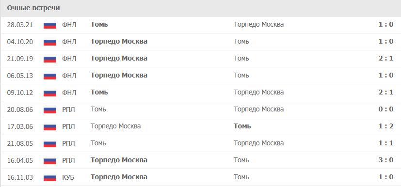 Торпедо Москва – Томь статистика