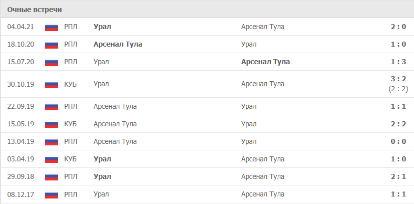 Урал – Арсенал Тула статистика