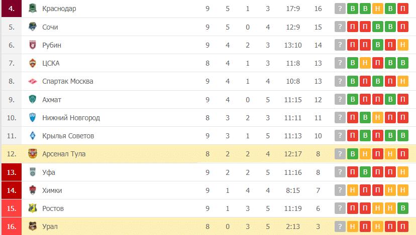 Урал – Арсенал Тула таблица