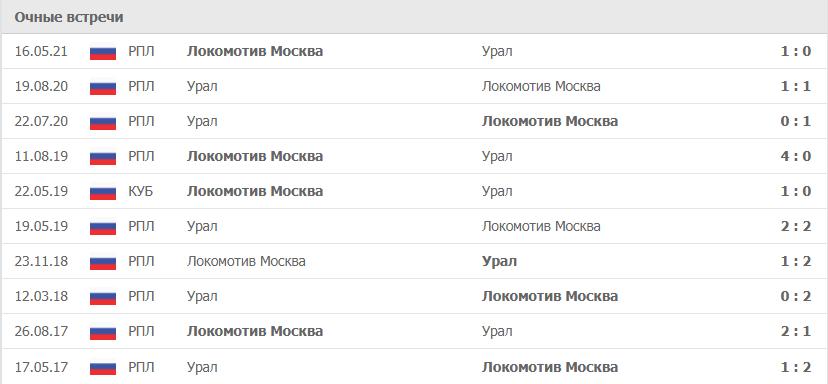 Урал – Локомотив Москва статистика