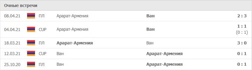 Ван – Арарат-Армения статистика