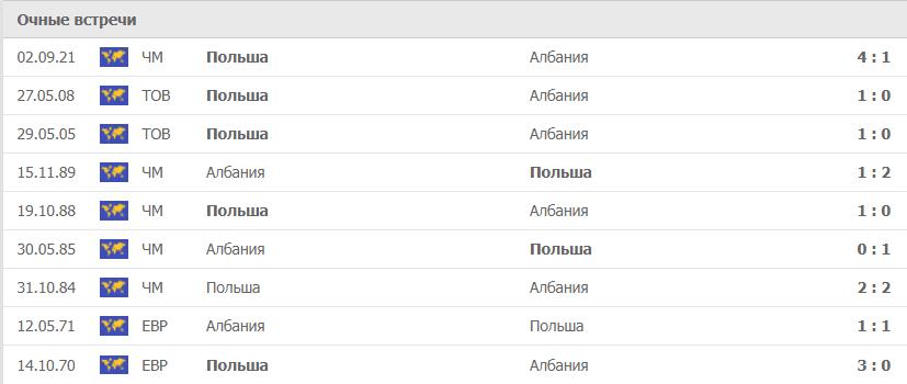 Албания – Польша статистика