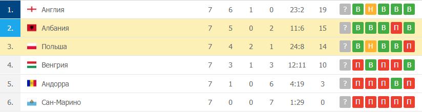 Албания – Польша таблица