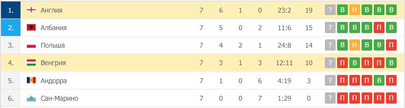 Англия – Венгрия таблица