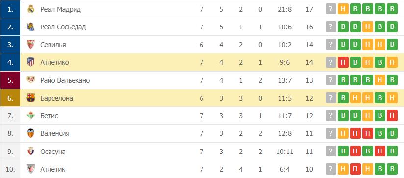 Атлетико – Барселона таблица