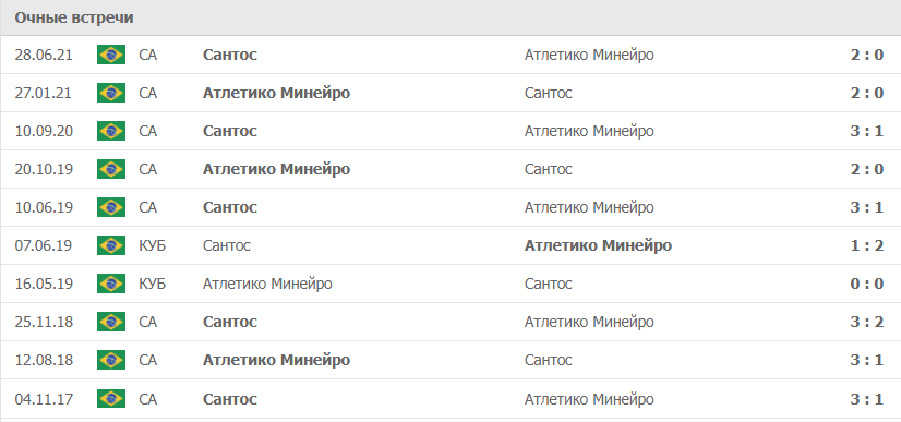 Атлетико Минейро – Сантос статистика