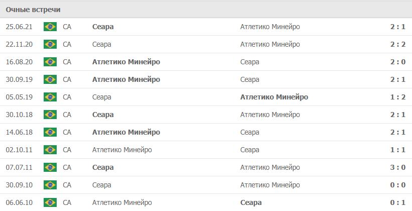 Атлетико Минейро – Сеара статистика