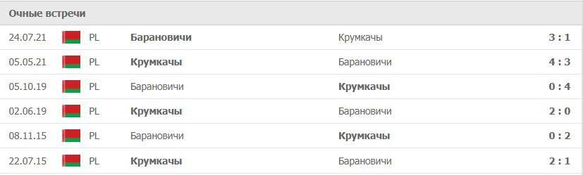 Барановичи – Крумкачы статистика