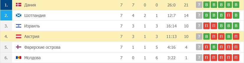 Дания – Австрия таблица