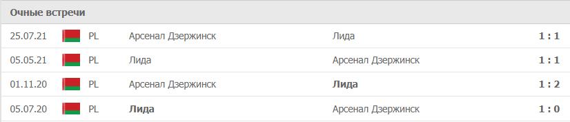 Лида – Арсенал Дзержинск статистика