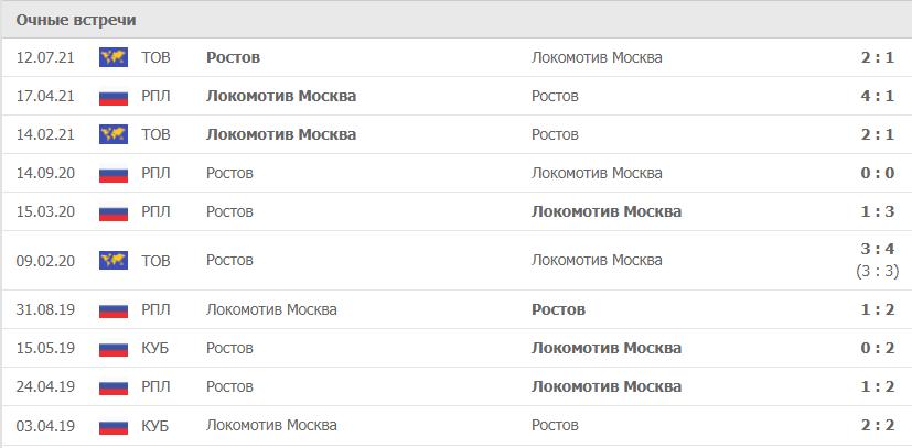 Локомотив Москва – Ростов статистика