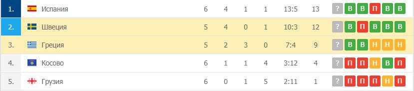 Швеция – Греция таблица