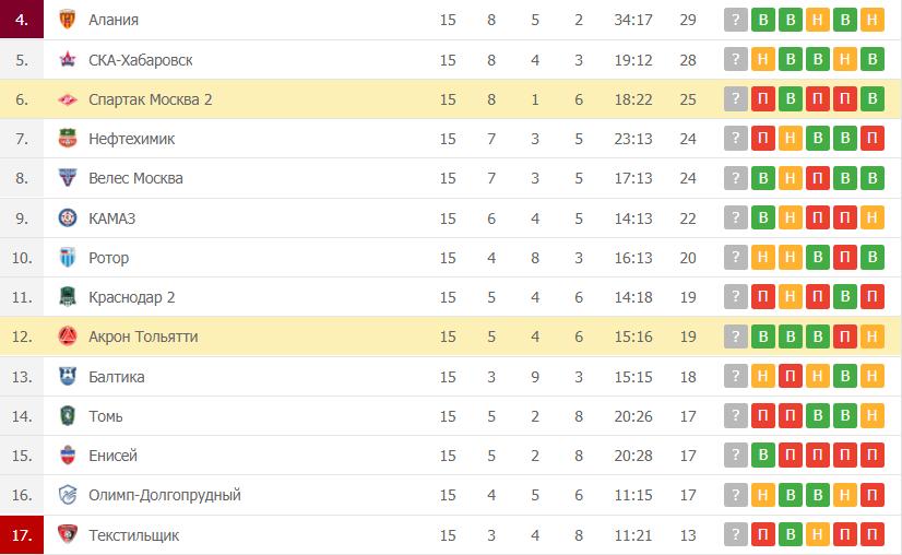 Спартак Москва-2 – Акрон Тольятти таблица