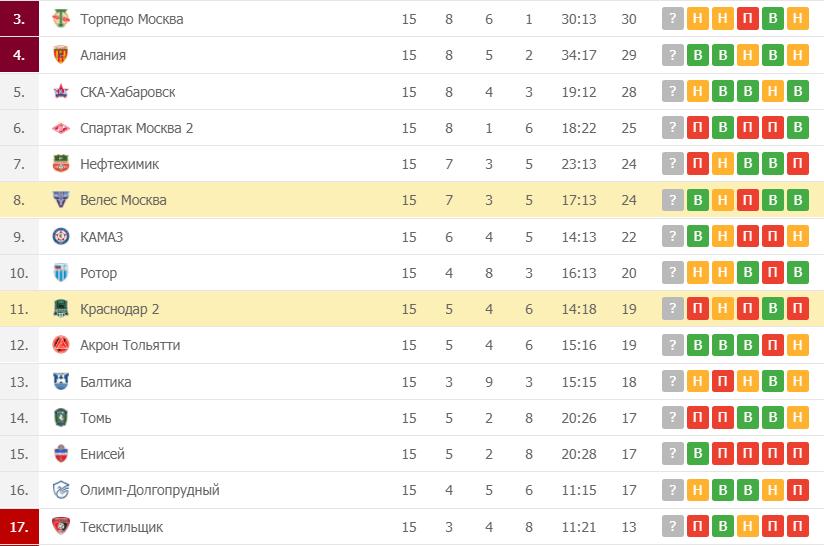 Велес Москва – Краснодар-2 таблица